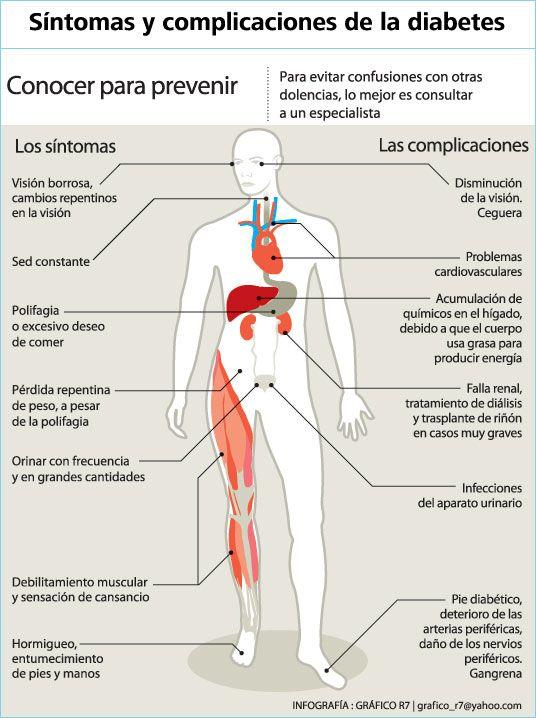 #Infografía: Conoce los Síntomas y complicaciones de la #