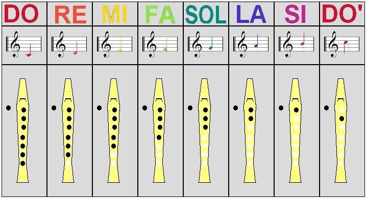 Las Notas En La Flauta Buscar Con Google Notas Musicales Flauta Actividades De Educación Musical