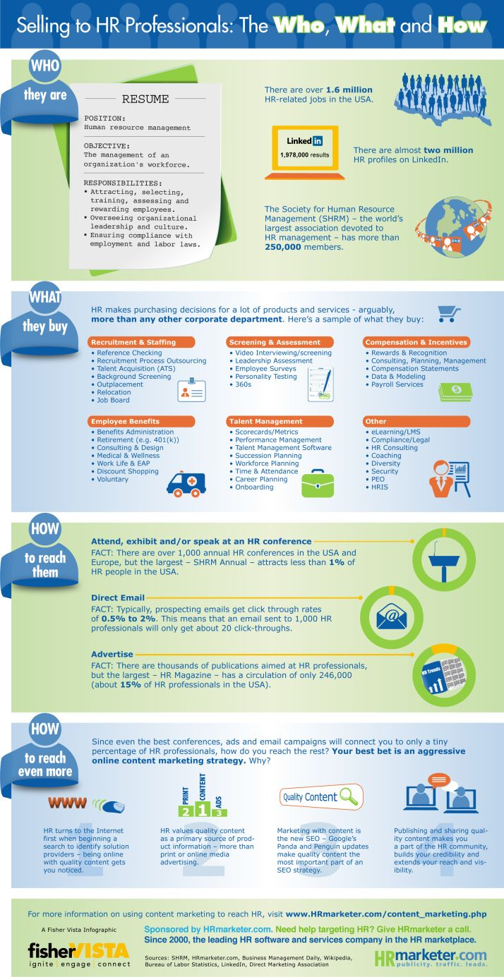 Selling To Hr Professionals The Who What And How Infografia