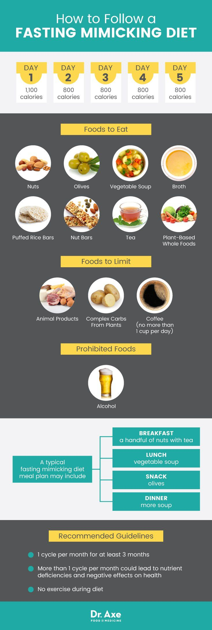 The Benefits of Intermittent Fasting - DrAxe com   food