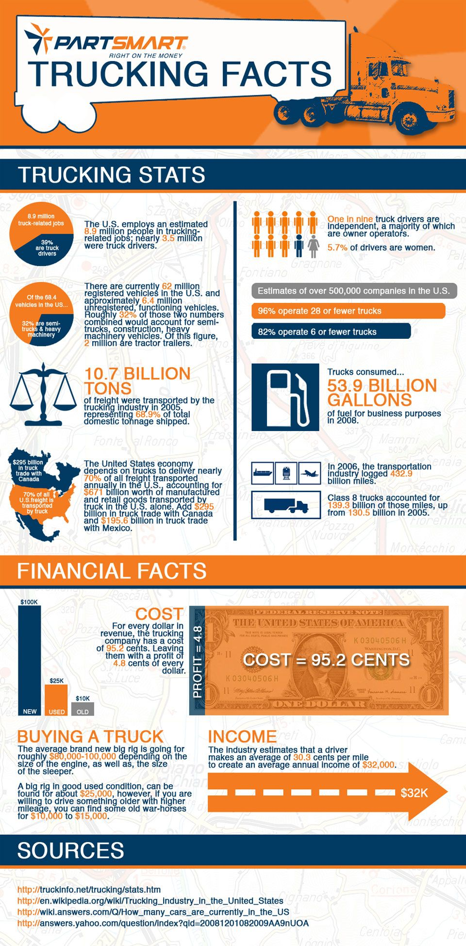 Transportation Industry Facts 2011 Infographic