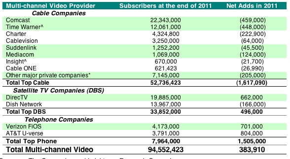 Every Cable Operator Lost Subscribers In 2011 Cordcutting Comcast Broadband Cable Companies