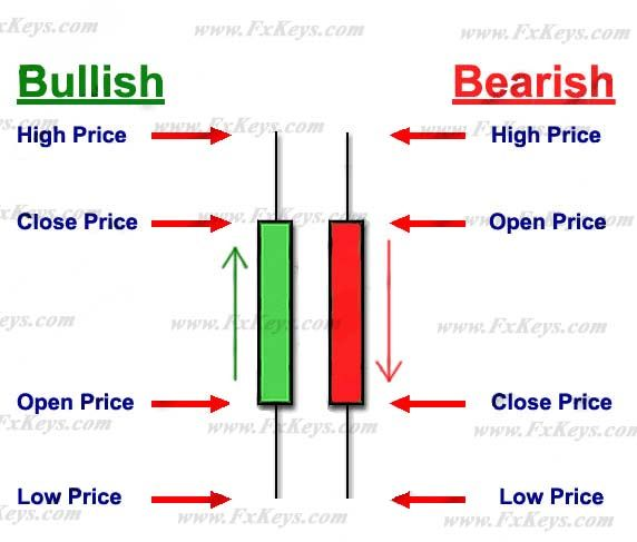 Candlestick Trading  The Language Of Japanese Candlesticks