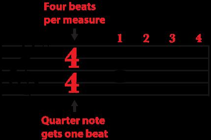 4 4 Time Signature Four Beats Per Measure A Whole Note Gets Four Beats