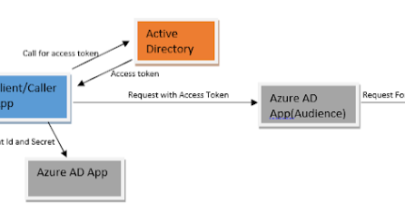 Securing Logic App With Azure Active Directory Authentication Active Directory Logic Apps App Support