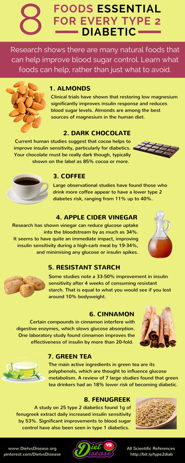 Pin by khalilah brann on health pinterest diabetes diabetes nice 12 proven foods essential for every type 2 diabetes diet forumfinder Images