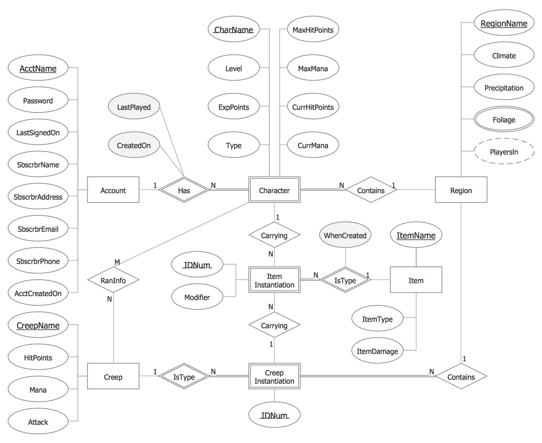 chen #notation — entity-relationship diagram | this sample diagram, Wiring diagram