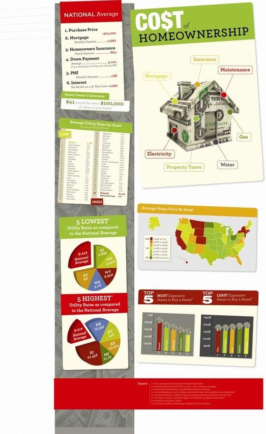 Cost of HomeOwnership *www.DCMetroHomes.com* (202)DC METRO ...