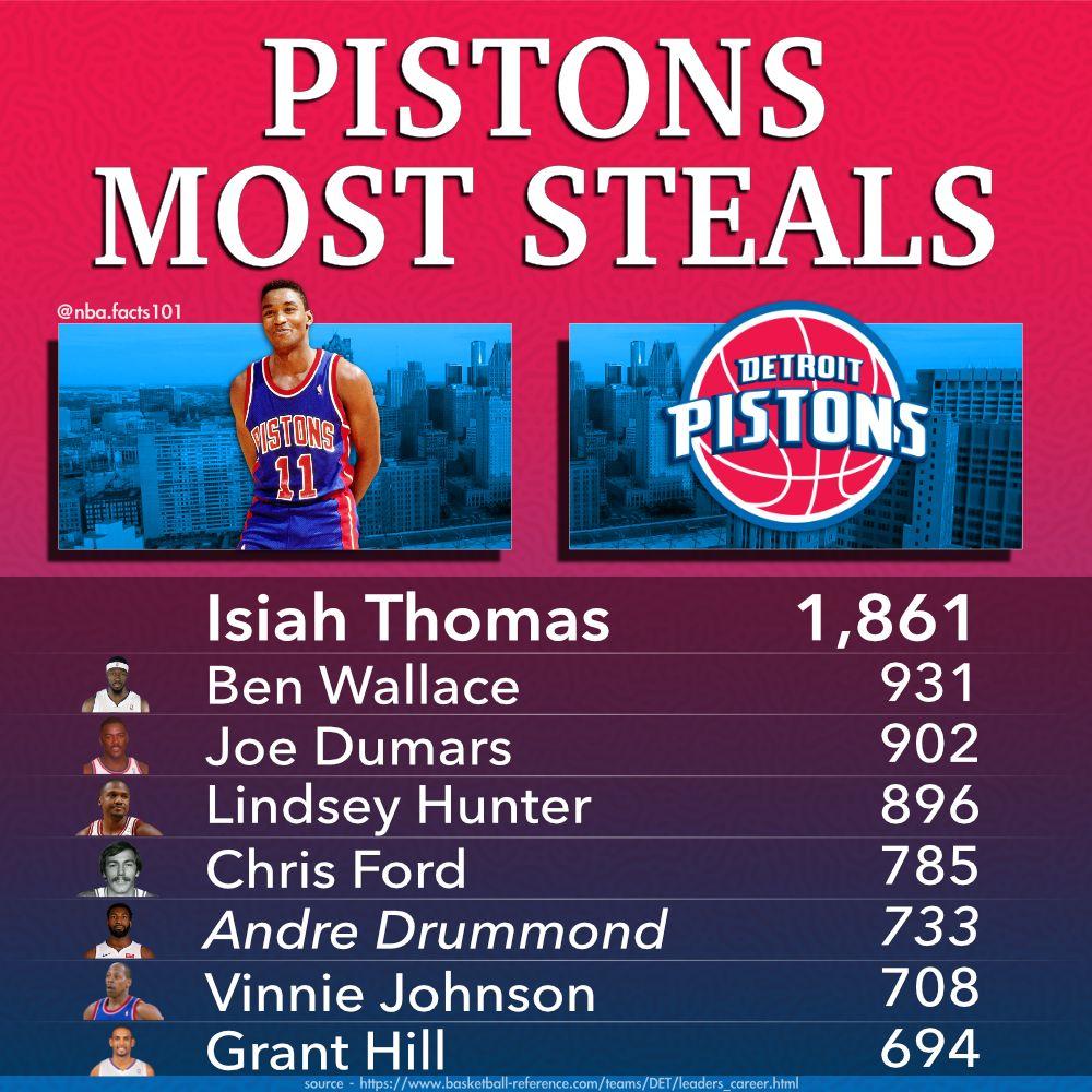 Pin On Detroit Pistons Nba Basketball