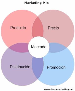 Marketing Mix Marketing Mix What Is Marketing Marketing