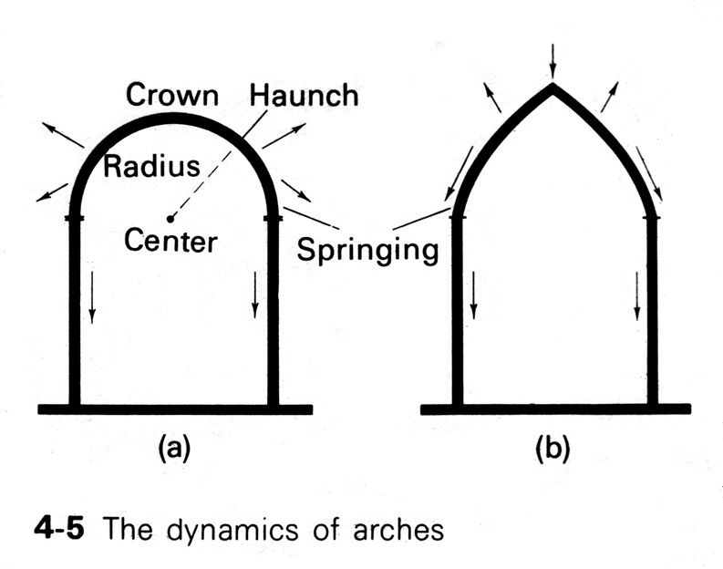 Arch Force Diagram
