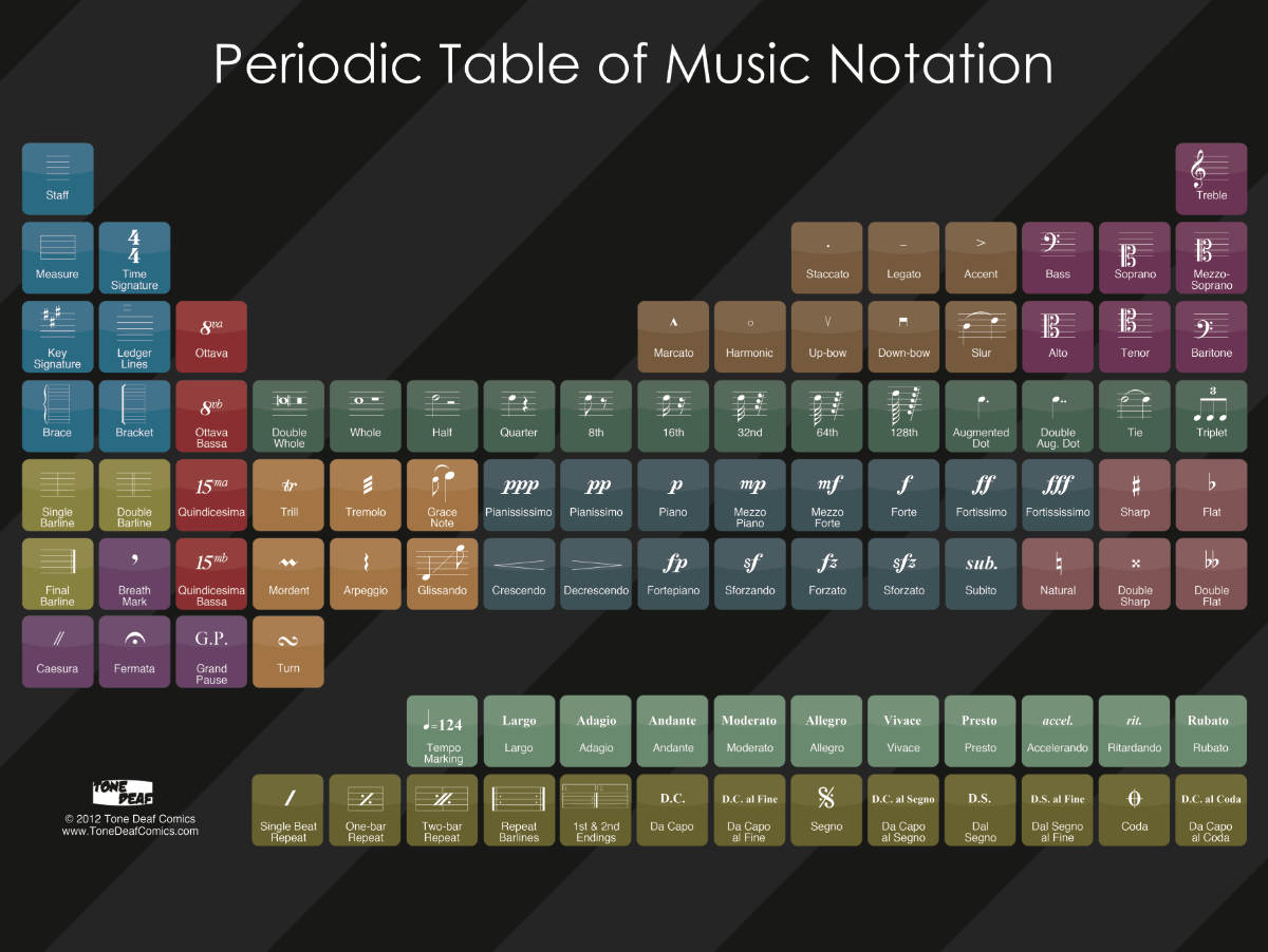 Choir music posters classroom google search teacher 24 x 18 periodic table of music notation urtaz Images