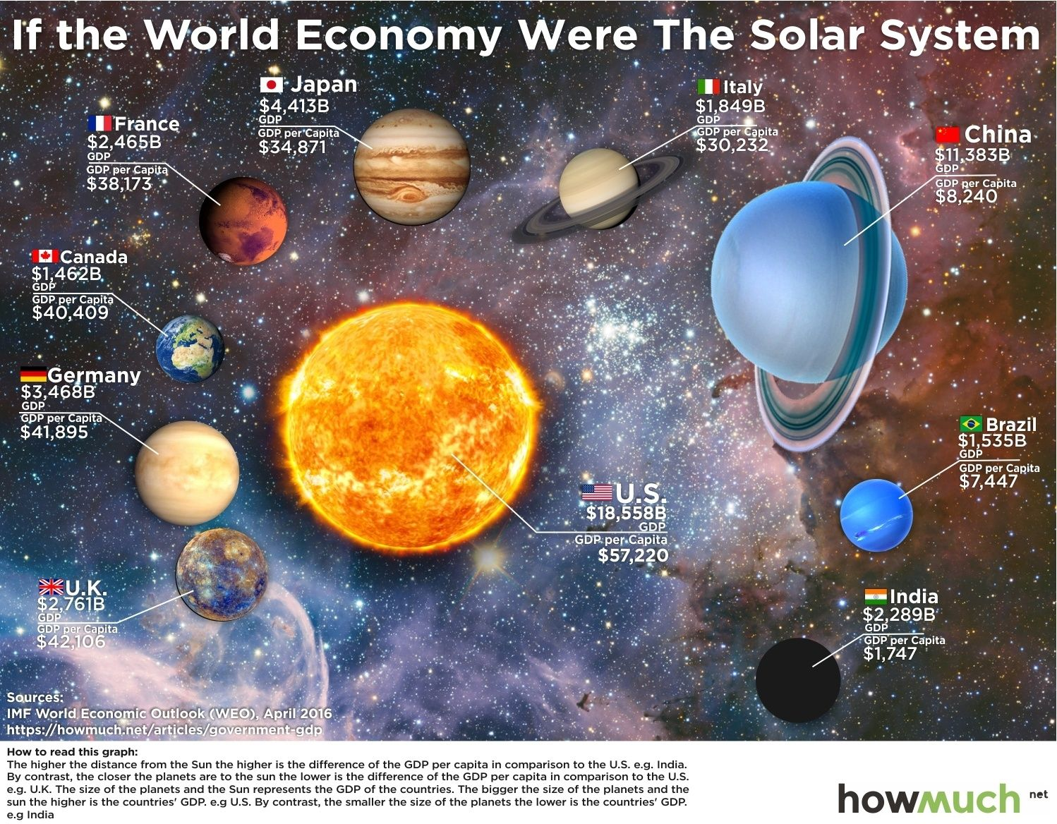 If The World Economy Were The Solar System With Images Solar