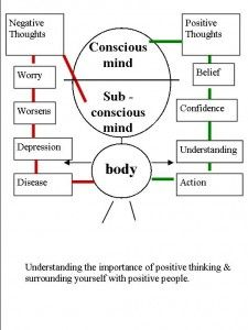 Pin by Randall James on Diagrams | Bob proctor, Success principles,  Overcoming fear