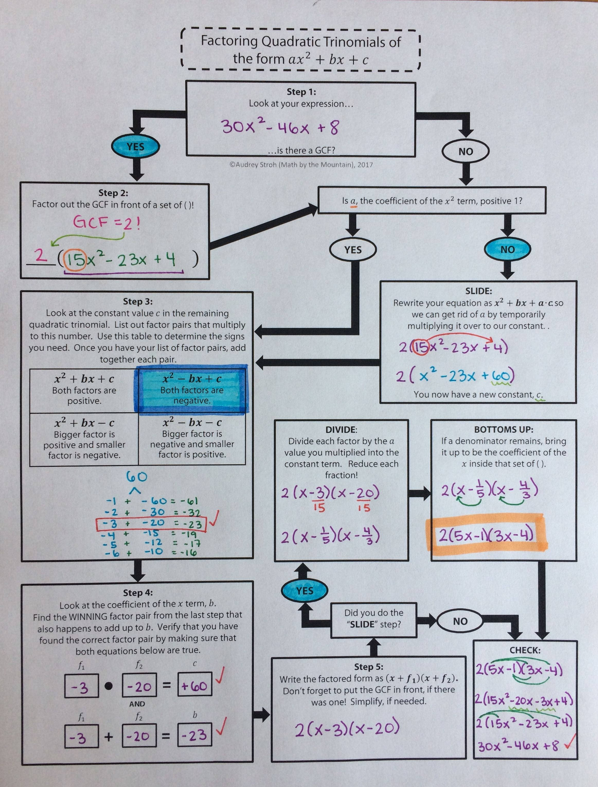 Factoring Quadratic Trinomials Flowchart Graphic