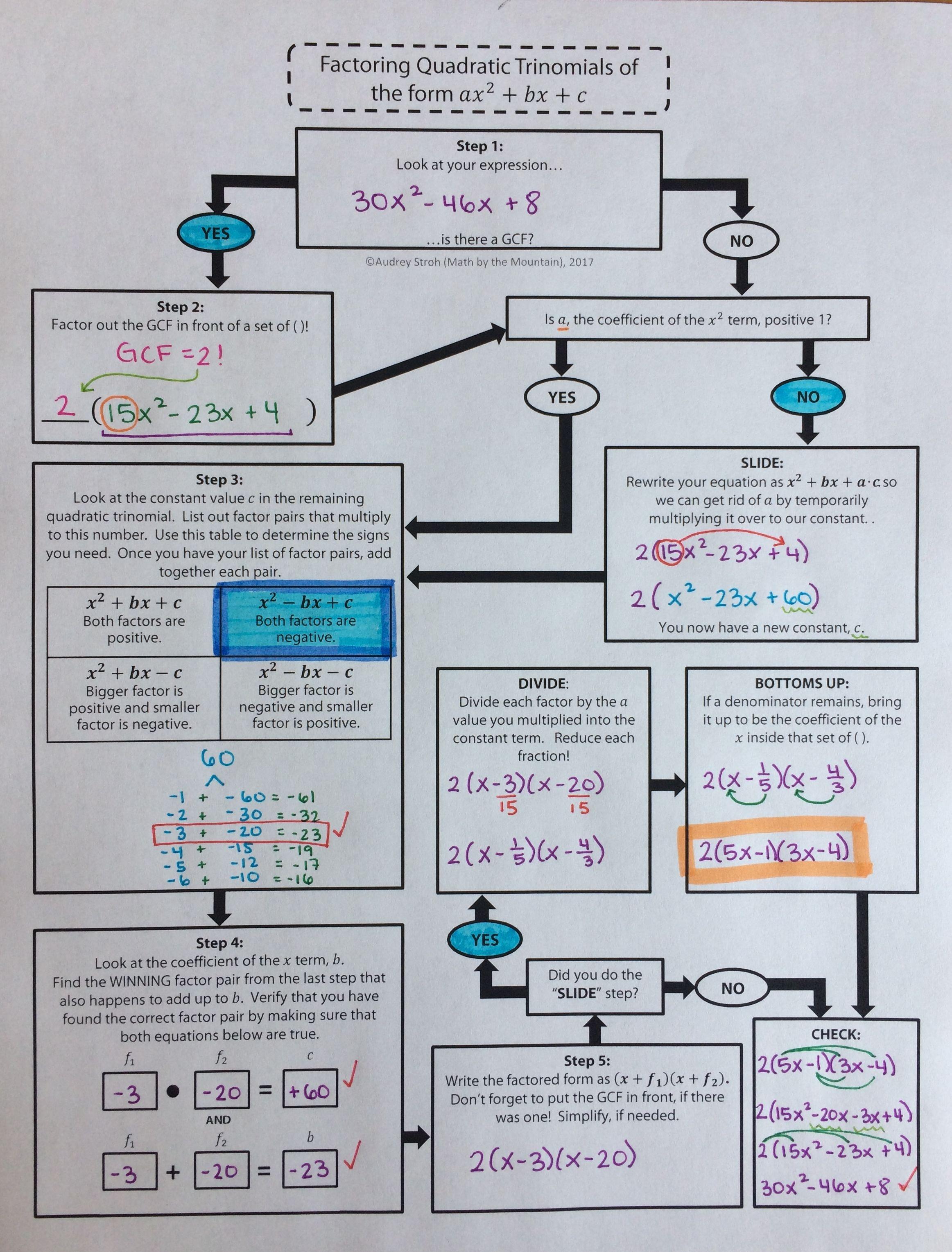 Factoring Quadratic Trinomials Flowchart Graphic