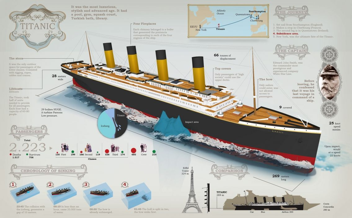 The Sinking of the Titanic Infographic. Topic: RMS titanic history, ocean tragedy, cruise ship disaster.