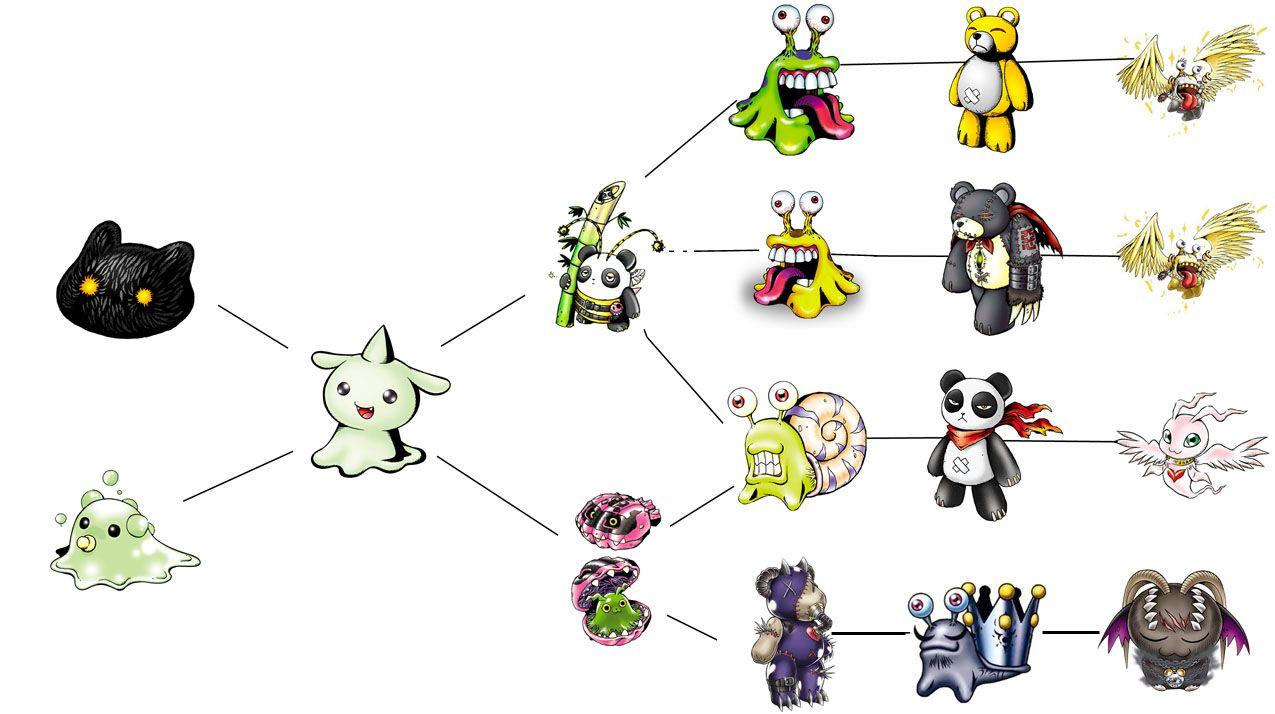 Pichimon  DigimonWiki  FANDOM powered by Wikia