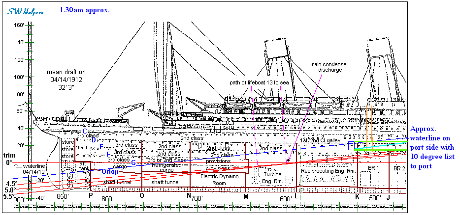 in this picture you can see a diagram of the titanic and where the rooms  were