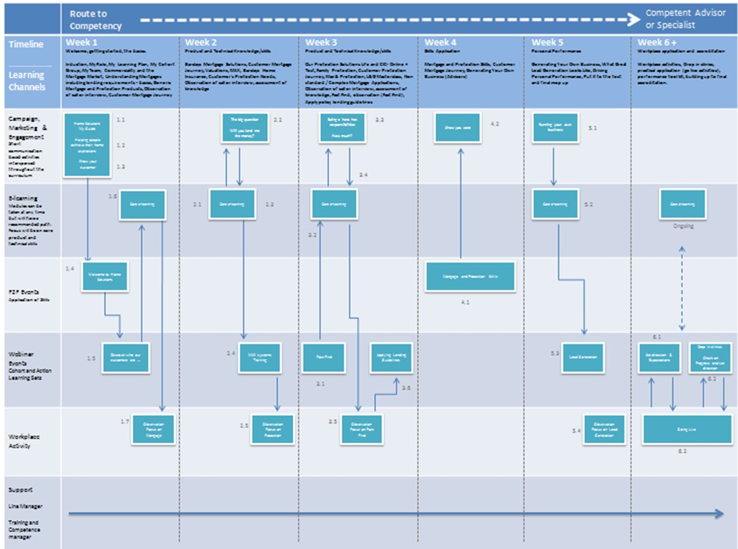 Onboarding Map Example Onboarding And Induction Onboarding New