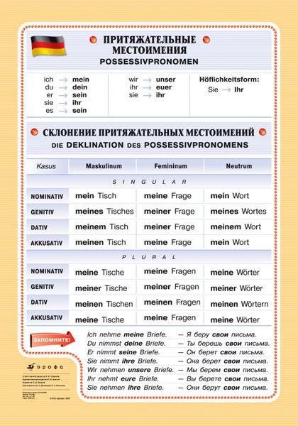 Possesiv Pronomen | Bilder Tabellen zum Unterricht ...
