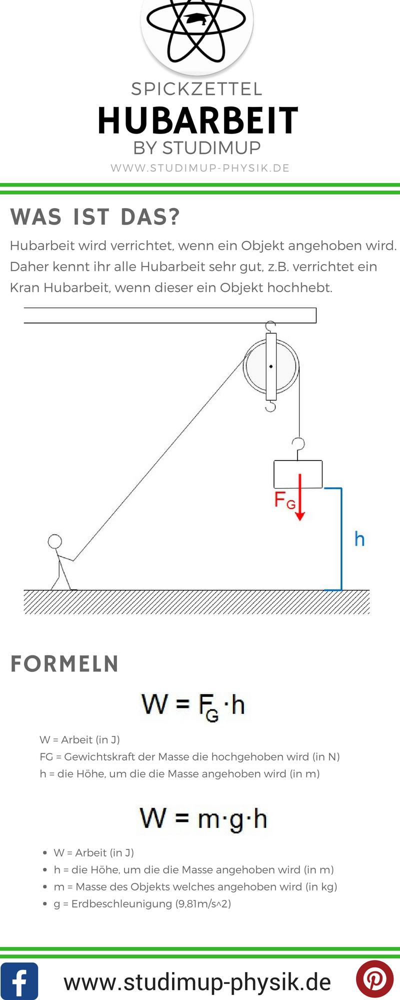 Physik Spickzettel zur Hubarbeit von Studimup. Die etwas andere ...