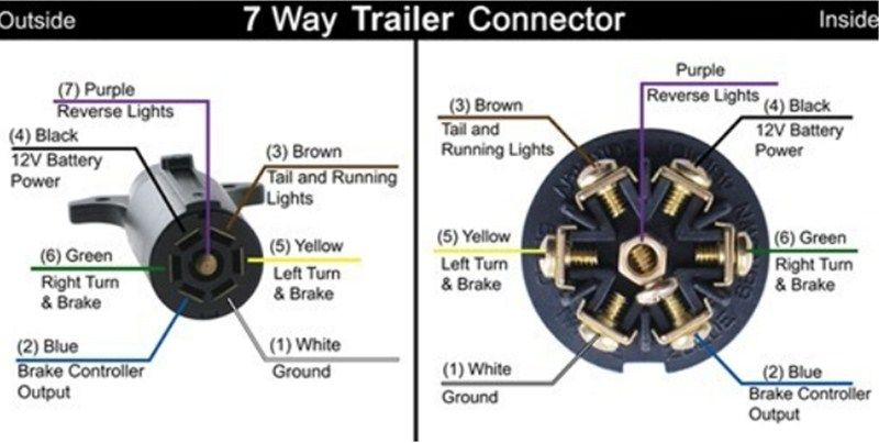 How To Install A 7 Way Trailer Connector To Add A 12 Volt Power Lead To A Trailer Etrailer Trailer Wiring Diagram Trailer Light Wiring Electrical Plug Wiring
