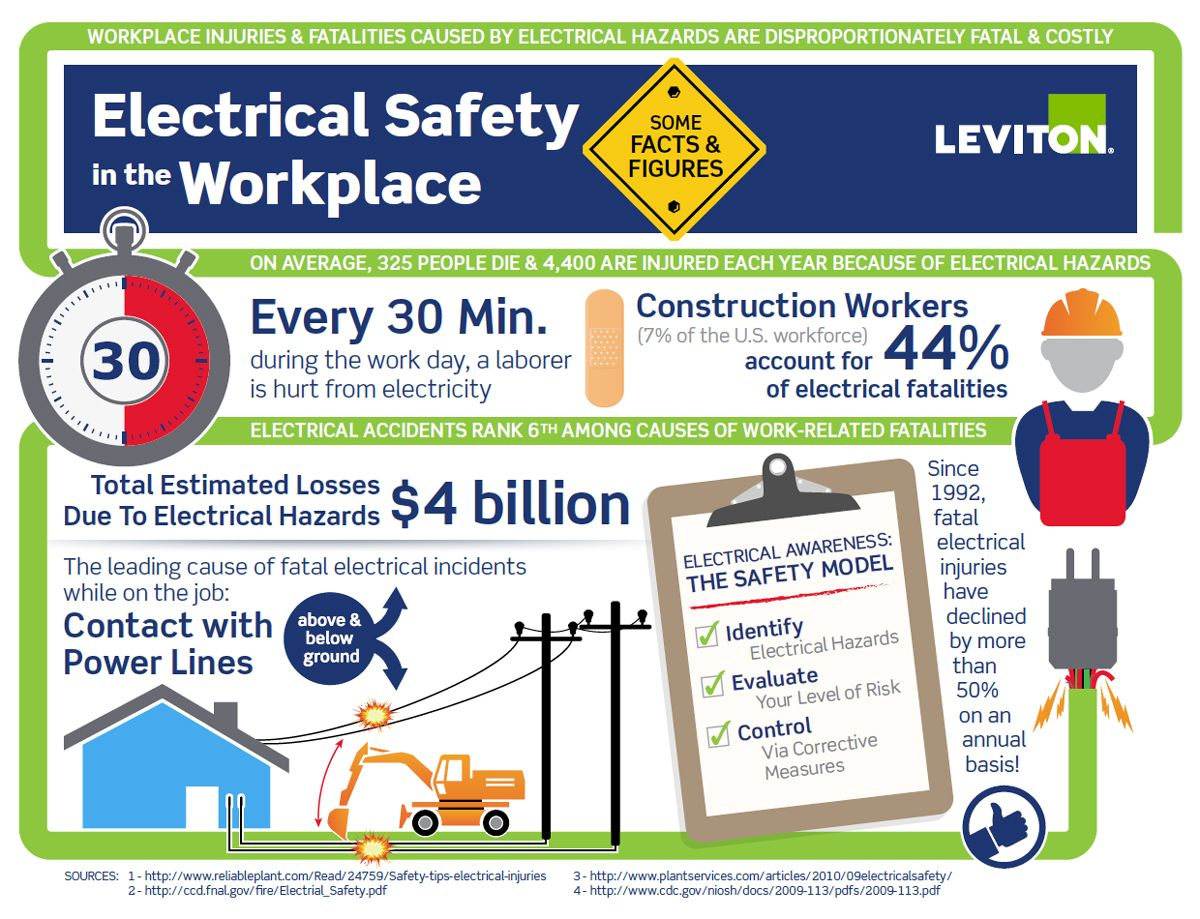 Electrical Safety in the Workplace Some Facts & Figures