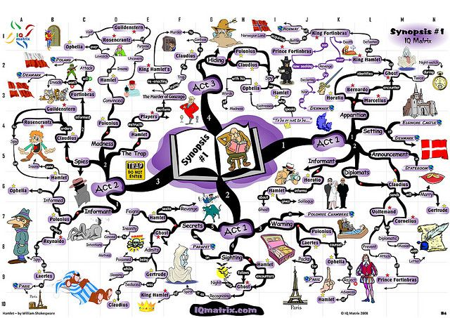 Hamlet Synopsi Mind Map Romeo And Juliet Writing Images Essay Short Summary Of