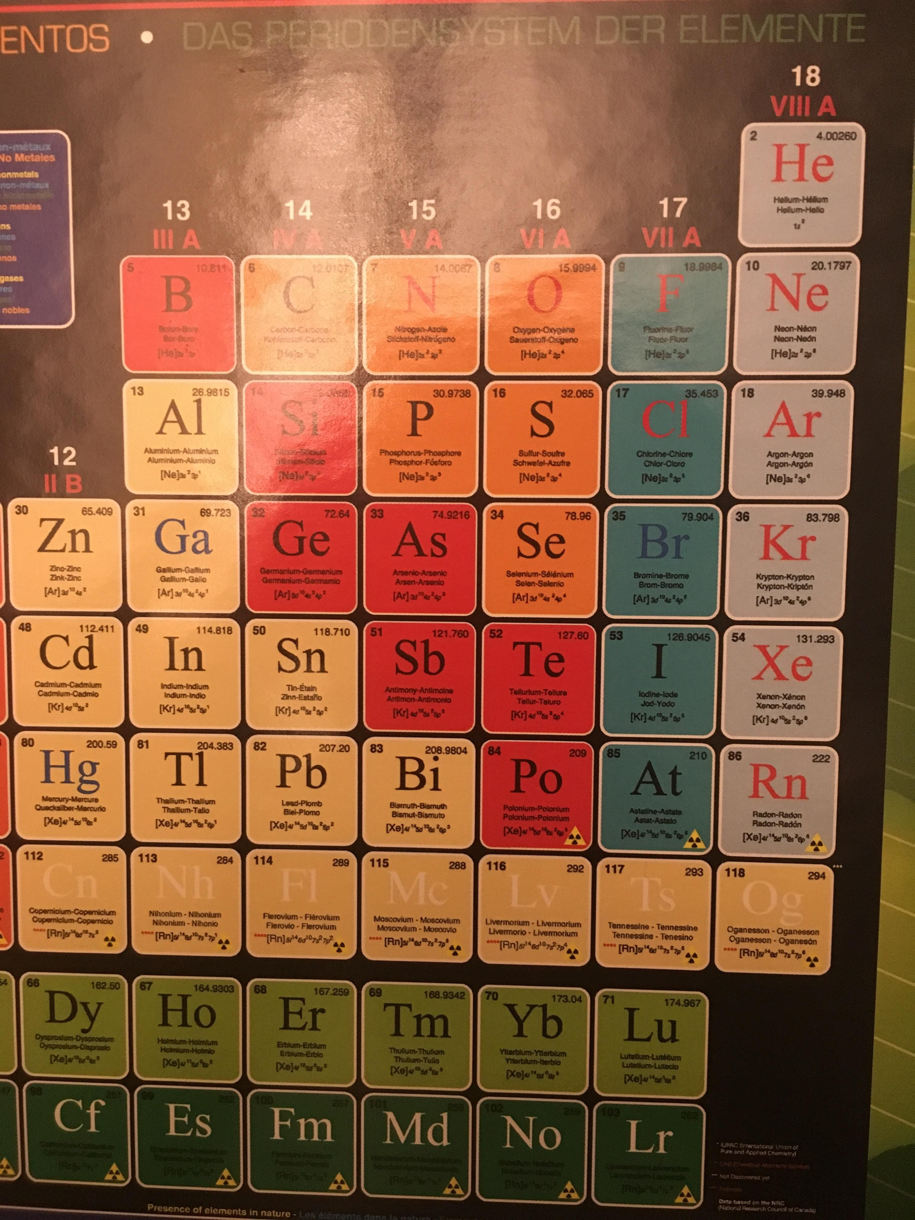 Carbonated Water Periodic Table