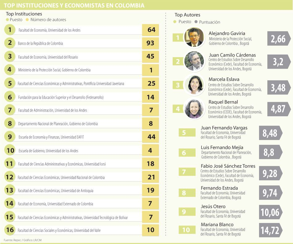 Ranking de los más citados por sus producciones en economía y finanzas