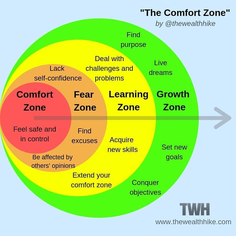 Stepping Outside Your Comfort Zone A Necessary Step For Success