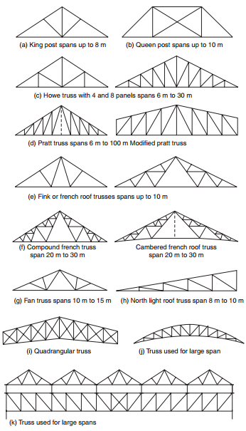 Types Of Trusses Constructionway Blogspot Com In 2020 Roof Truss Design Roof Trusses Steel Trusses