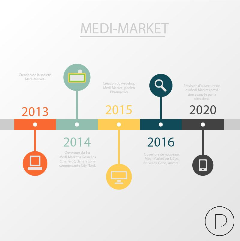 historique de medi-market