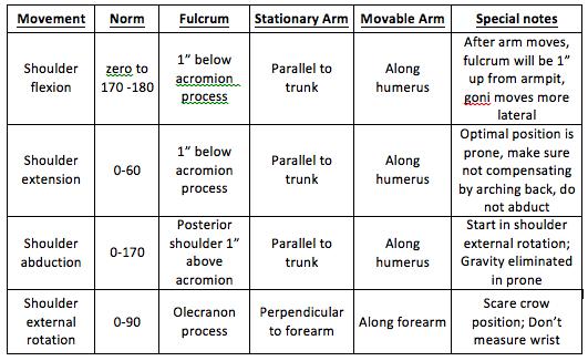 Shoulder range of motion chart upper extremity  cb  erange       emotion keakblog also rh pinterest