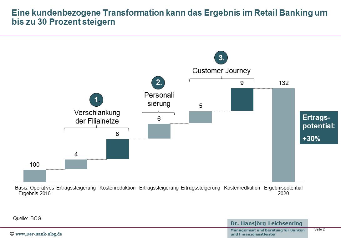 Kundenbezogene Transformation für mehr Erfolg im Retail