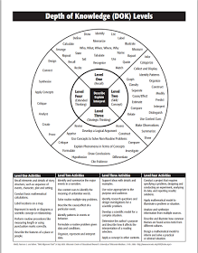 What Teachers Need to Know about Depth of Knowledge (DOK