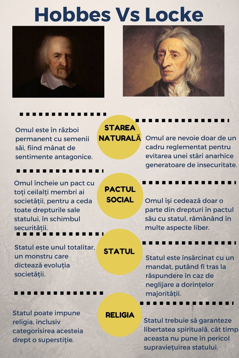 Thomas Hobbes Social Contract Quotes Hobbes Vs Locke Filosofie Filosofie Politică Liberalism