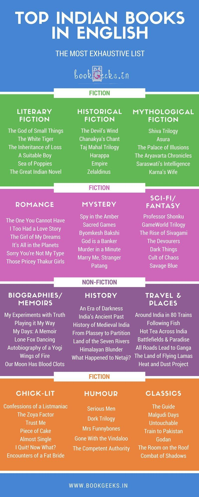75 Best Indian Authors in English The MustRead List