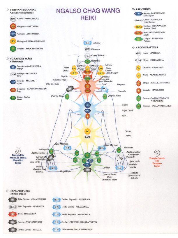 CHAKRA diagram REIKI info Helpful | MEDITATION | Reiki