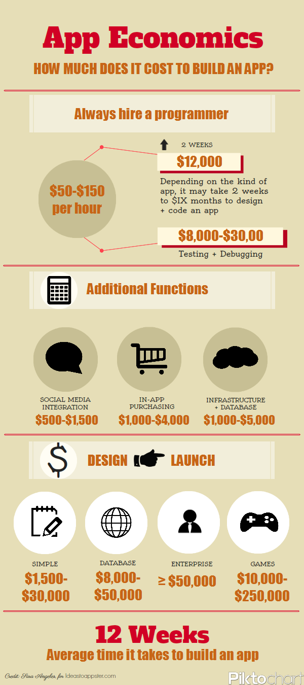 we created this infographic to show how much it costs to build an app our app infographics. Black Bedroom Furniture Sets. Home Design Ideas