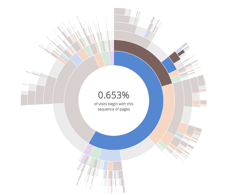sequences sunburst | visualizing biodata | Data