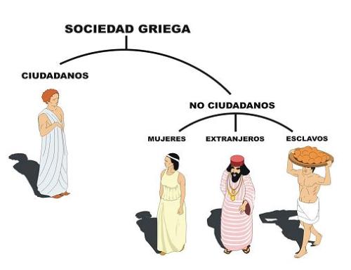 La Sociedad Griega Grecia Antigua Griego Que Es La Democracia