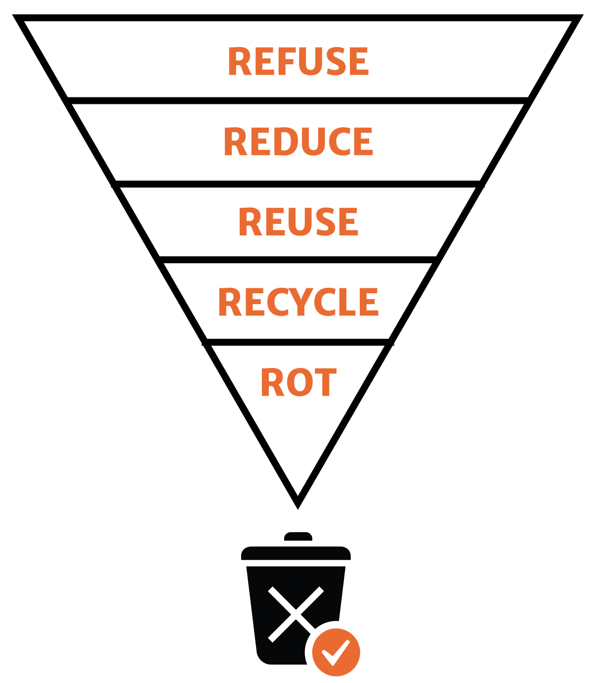 Refuse Reduce Reuse Recycle Rot