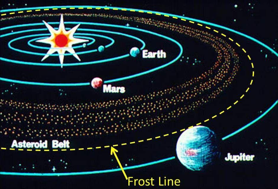 solar system belts - photo #23