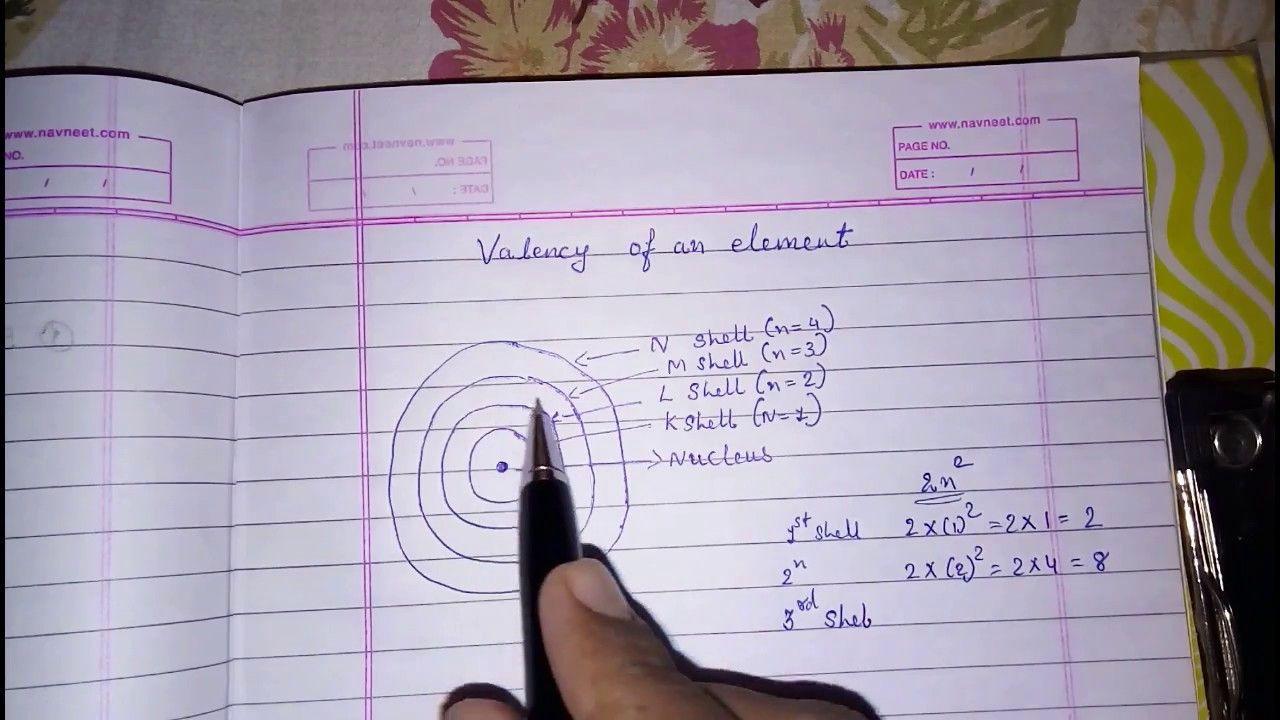 Valency of an element [ 720 x 1280 Pixel ]