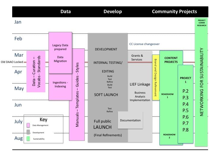 project prioritization diagram - Google Search IT Capacity and - project plan