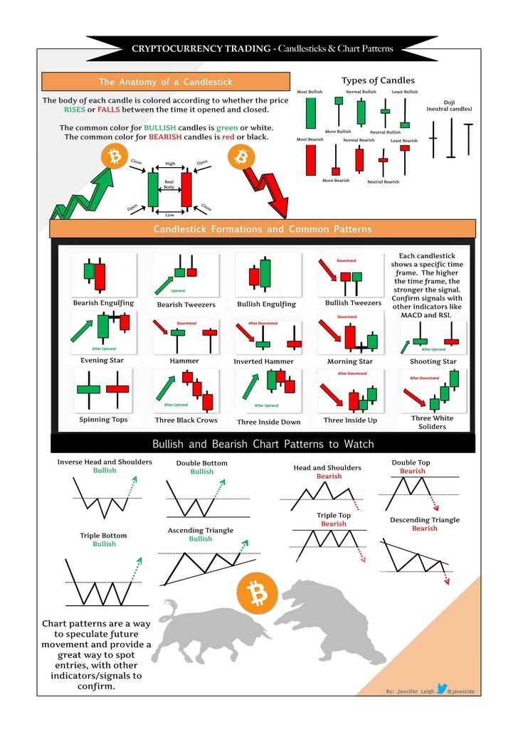 Cryptocurrency Trading Candlesticks & Chart Patterns for