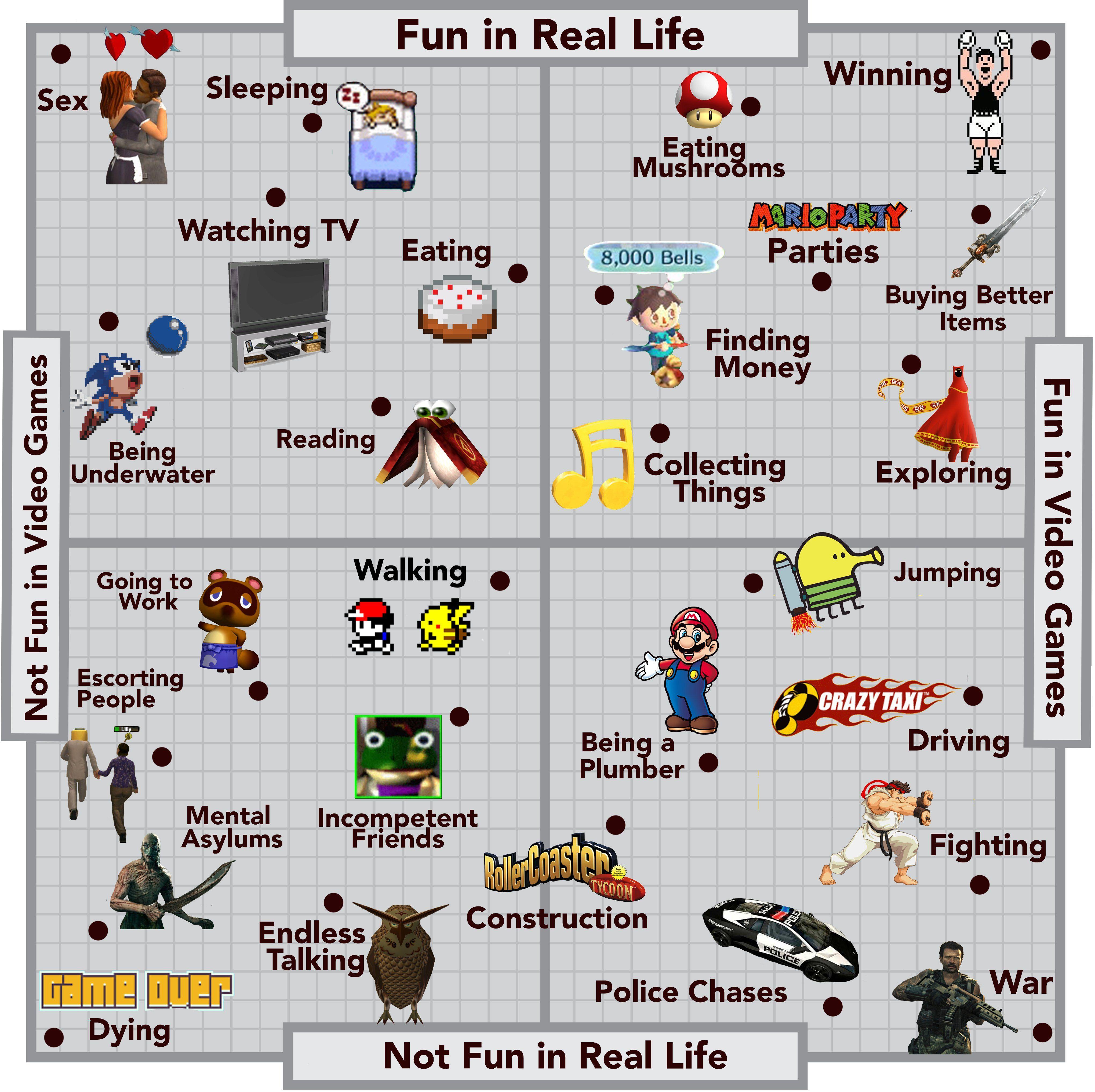 Fun chart Real life vs. Video games Fun, Games, Real life