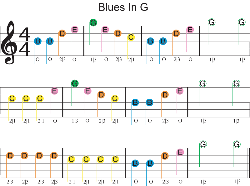 easy guitar sheet music for blues in g featuring dont fret